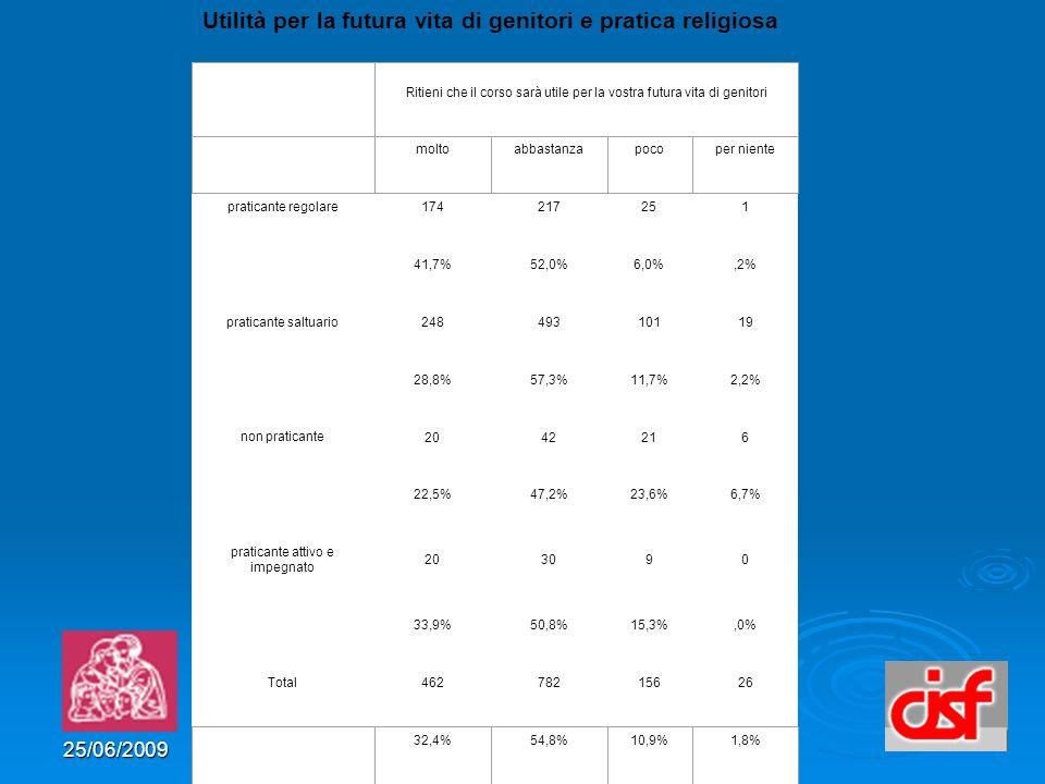 25/06/2009 Utilità per la futura vita di genitori e pratica religiosa praticante regolare 174217251 41,7%52,0%6,0%,2% praticante saltuario 24849310119 28,8%57,3%11,7%2,2% non praticante 2042216 22,5%47,2%23,6%6,7% praticante attivo e impegnato 203090 33,9%50,8%15,3%,0% Total 46278215626 Ritieni che il corso sarà utile per la vostra futura vita di genitori moltoabbastanzapocoper niente 32,4%54,8%10,9%1,8%