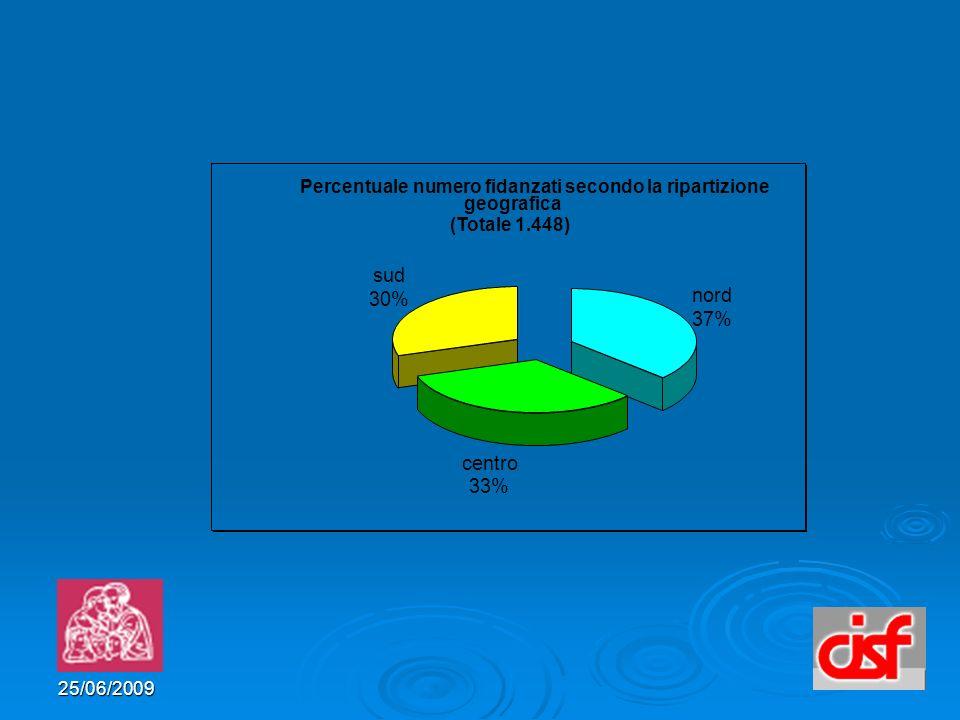 25/06/2009 Percentuale numero fidanzati secondo la ripartizione geografica nord 37% centro 33% sud 30% (Totale 1.448)