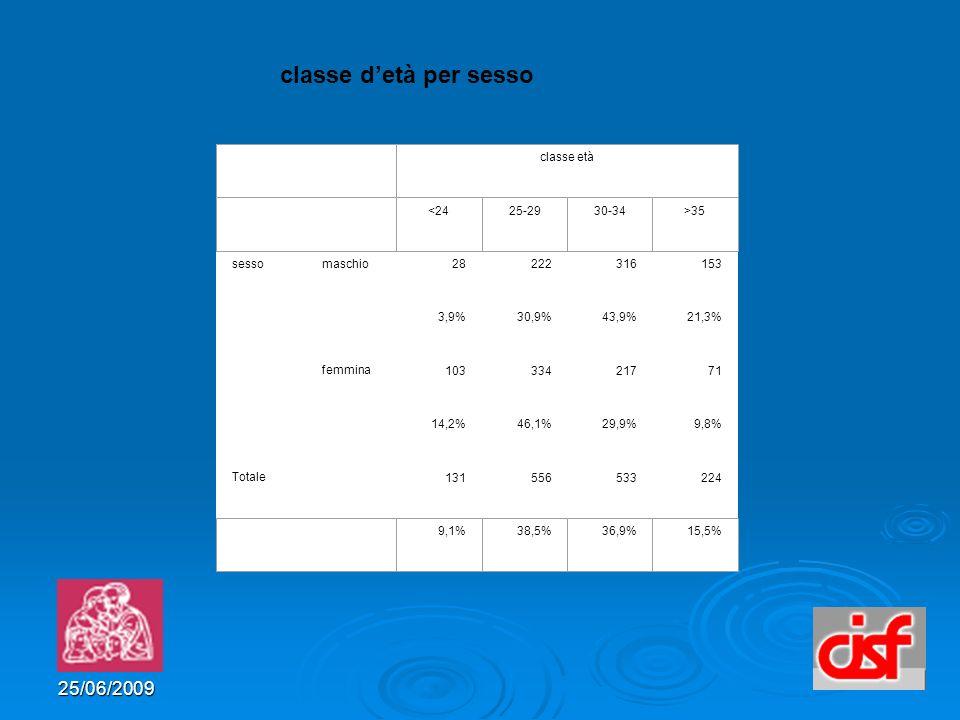 25/06/2009 classe detà per sesso sessomaschio 28222316153 3,9%30,9%43,9% 21,3% 221,3%,3% femmina 10333421771 14,2%46,1%29,9%9,8% Totale 131556533224 classe età <2425-2930-34>35 9,1%38,5%36,9%15,5%