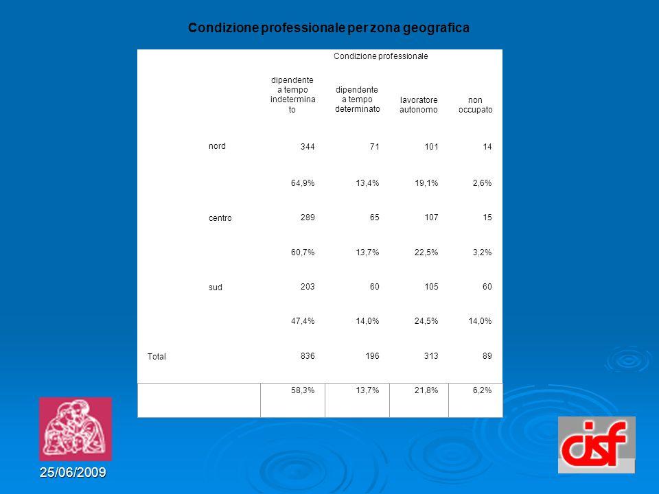 25/06/2009 Condizione professionale per zona geografica Condizione professionale dipendente a tempo indetermina to dipendente a tempo determinato lavoratore autonomo non occupato nord 3447110114 64,9%13,4%19,1%2,6% centro 2896510715 60,7%13,7%22,5%3,2% sud 2036010560 47,4%14,0%24,5%14,0% Total 83619631389 58,3%13,7%21,8%6,2%