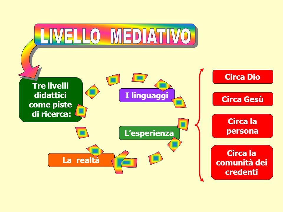 I linguaggi Tre livelli didattici come piste di ricerca: Lesperienza La realtà Circa Dio Circa Gesù Circa la persona Circa la comunità dei credenti