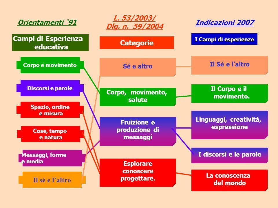 Orientamenti 91 L. 53/2003/ Dlg. n. 59/2004 Categorie Campi di Esperienza educativa Cose, tempo e natura Messaggi, forme e media Il sé e laltro Corpo