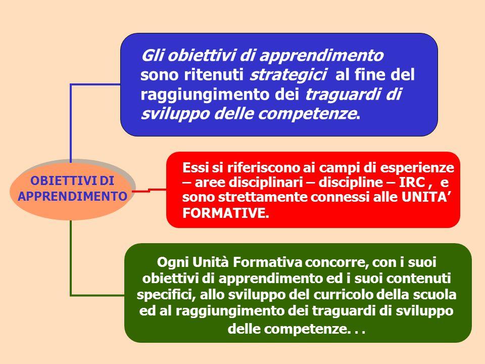 OBIETTIVI DI APPRENDIMENTO Essi si riferiscono ai campi di esperienze – aree disciplinari – discipline – IRC, e sono strettamente connessi alle UNITA