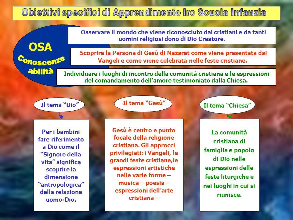 OSA Il tema Dio Per i bambini fare riferimento a Dio come il Signore della vita significa scoprire la dimensione antropologica della relazione uomo-Di