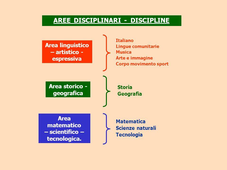 AREE DISCIPLINARI - DISCIPLINE Area matematico – scientifico – tecnologica. Area storico - geografica Area linguistico – artistico - espressiva Italia