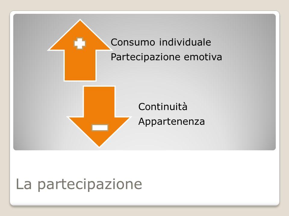 La partecipazione Consumo individuale Partecipazione emotiva Continuità Appartenenza