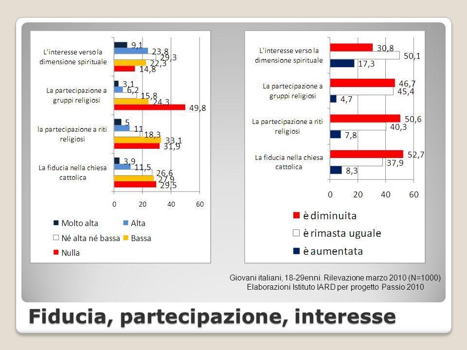 Fiducia, partecipazione, interesse Giovani italiani, 18-29enni.