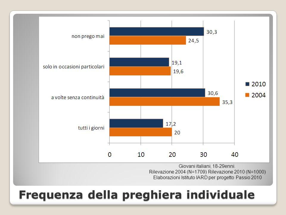Frequenza della preghiera individuale Giovani italiani, 18-29enni.