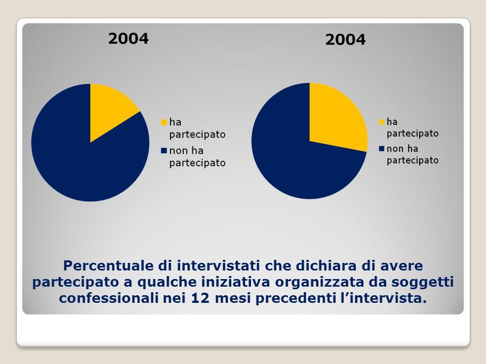 Percentuale di intervistati che dichiara di avere partecipato a qualche iniziativa organizzata da soggetti confessionali nei 12 mesi precedenti lintervista.