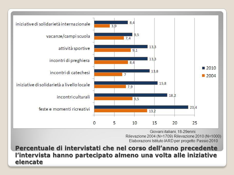 Percentuale di intervistati che nel corso dellanno precedente lintervista hanno partecipato almeno una volta alle iniziative elencate Giovani italiani, 18-29enni.