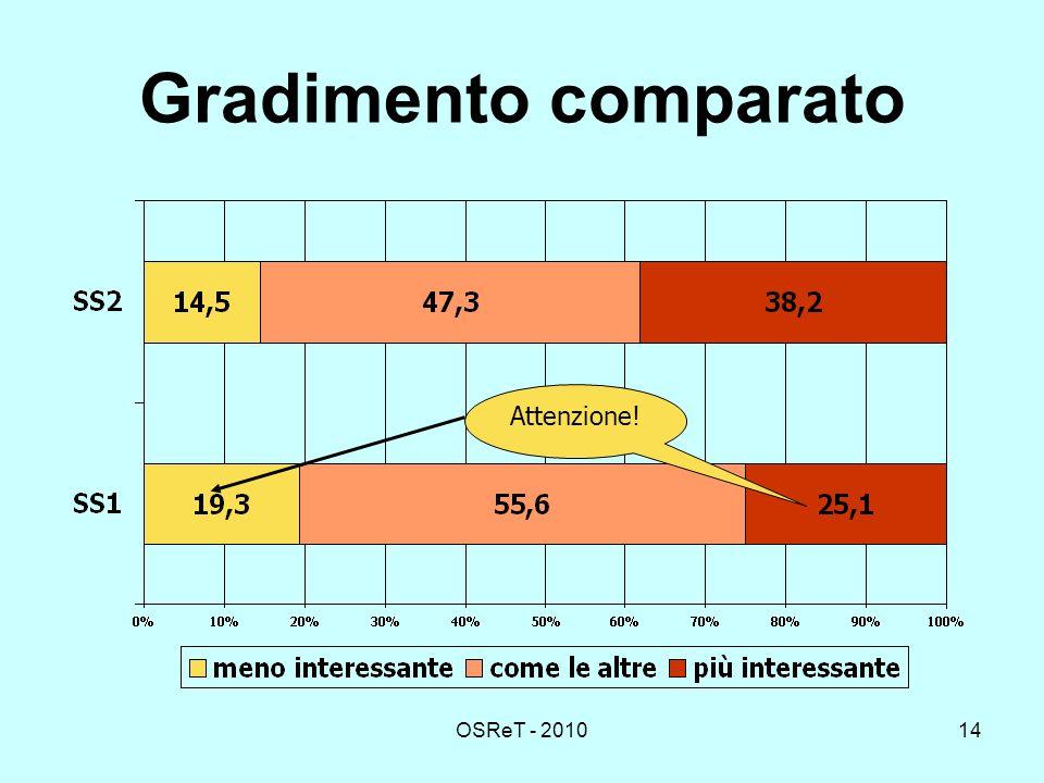 OSReT - 201014 Gradimento comparato Attenzione!