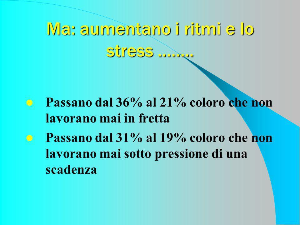 Ma: aumentano i ritmi e lo stress …….. Passano dal 36% al 21% coloro che non lavorano mai in fretta Passano dal 31% al 19% coloro che non lavorano mai