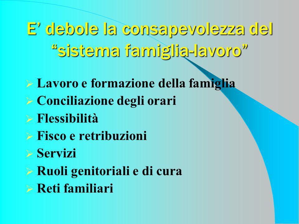 E debole la consapevolezza del sistema famiglia-lavoro Lavoro e formazione della famiglia Conciliazione degli orari Flessibilità Fisco e retribuzioni