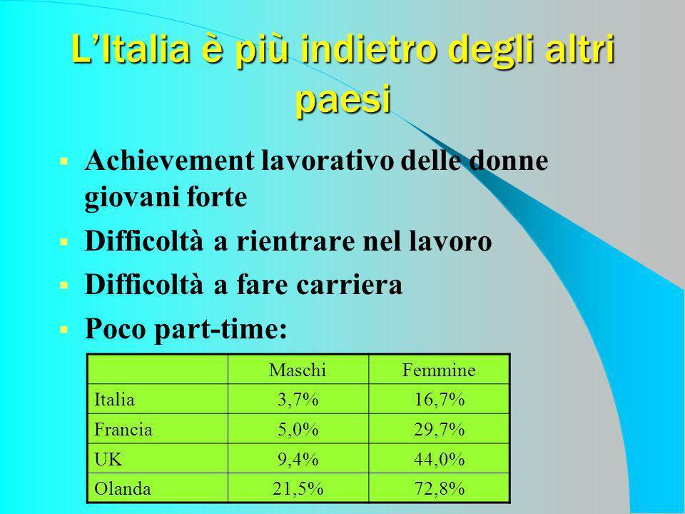 LItalia è più indietro degli altri paesi Achievement lavorativo delle donne giovani forte Difficoltà a rientrare nel lavoro Difficoltà a fare carriera Poco part-time: MaschiFemmine Italia3,7%16,7% Francia5,0%29,7% UK9,4%44,0% Olanda21,5%72,8%
