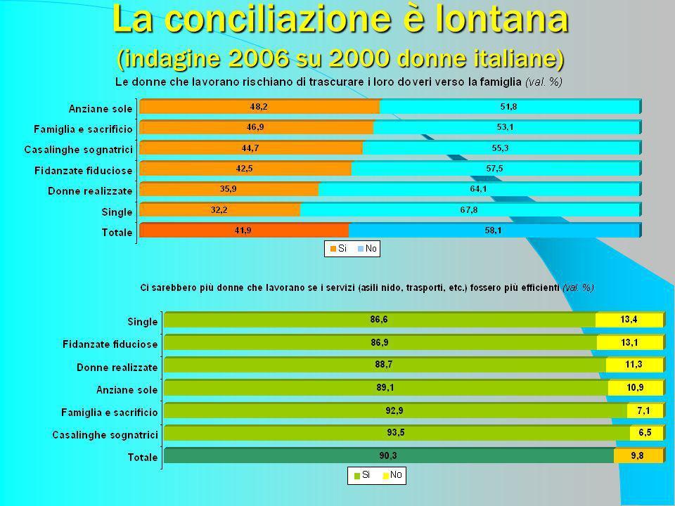 La conciliazione è lontana (indagine 2006 su 2000 donne italiane)