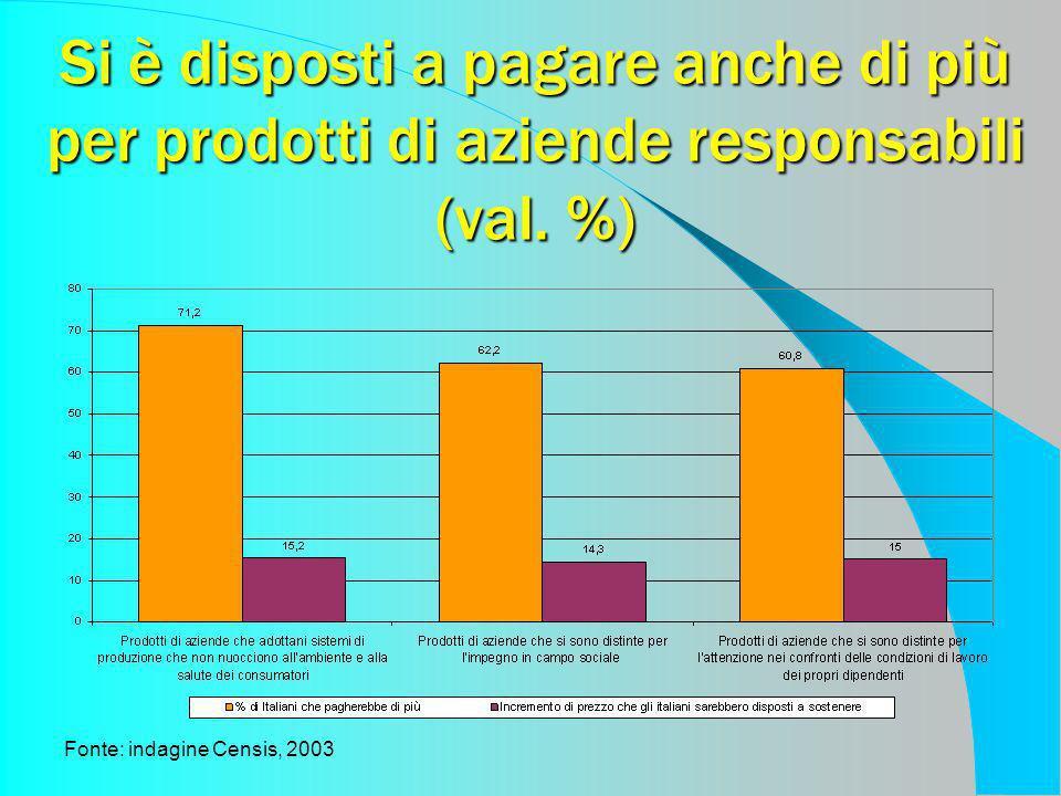 Si è disposti a pagare anche di più per prodotti di aziende responsabili (val. %) Fonte: indagine Censis, 2003