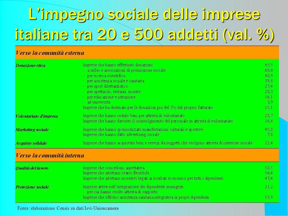 Limpegno sociale delle imprese italiane tra 20 e 500 addetti (val. %) Fonte: elaborazione Censis su dati Isvi-Unioncamere