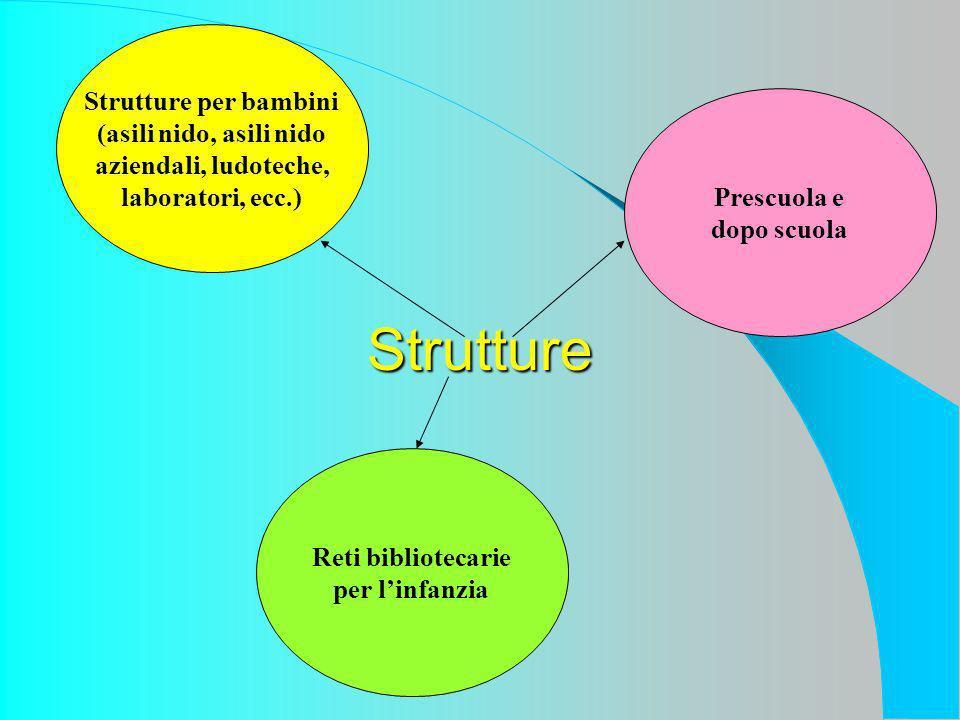 Strutture Strutture per bambini (asili nido, asili nido aziendali, ludoteche, laboratori, ecc.) Prescuola e dopo scuola Reti bibliotecarie per linfanzia