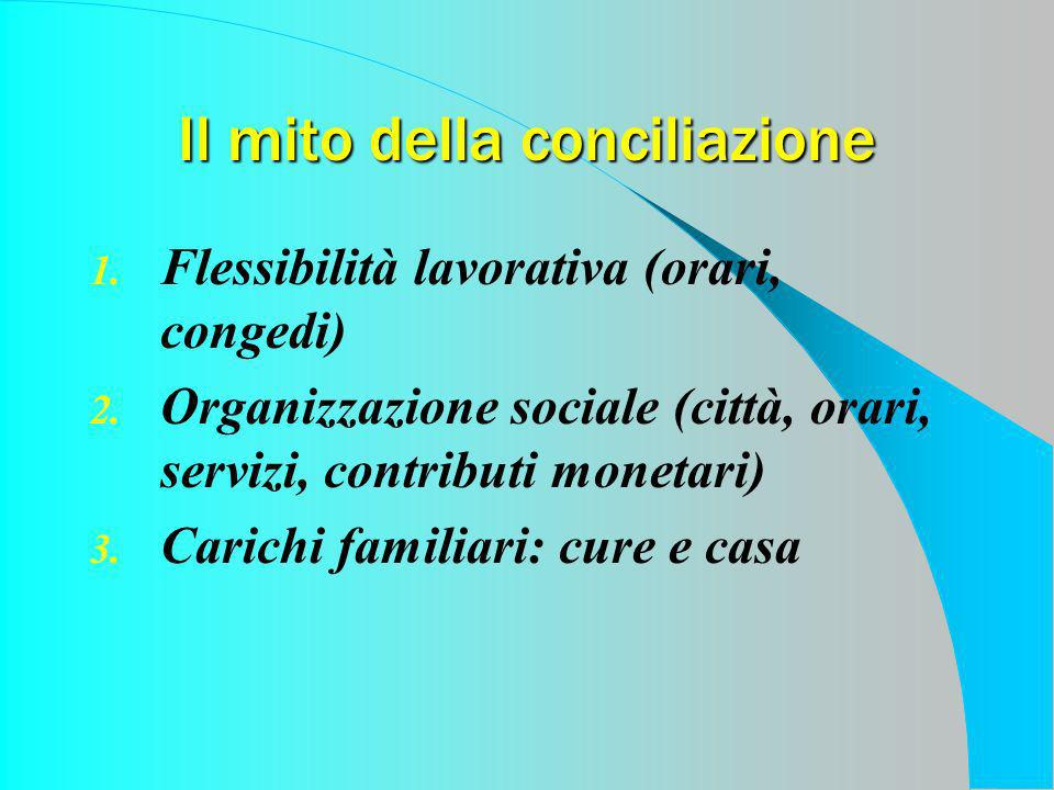 Il mito della conciliazione 1. Flessibilità lavorativa (orari, congedi) 2. Organizzazione sociale (città, orari, servizi, contributi monetari) 3. Cari