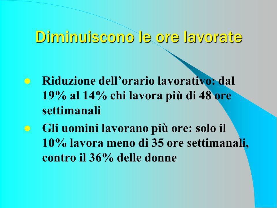 Alcune aziende ci provano Lidea di azienda responsabile nelle percezioni degli italiani Fonte: indagine Censis, 2003