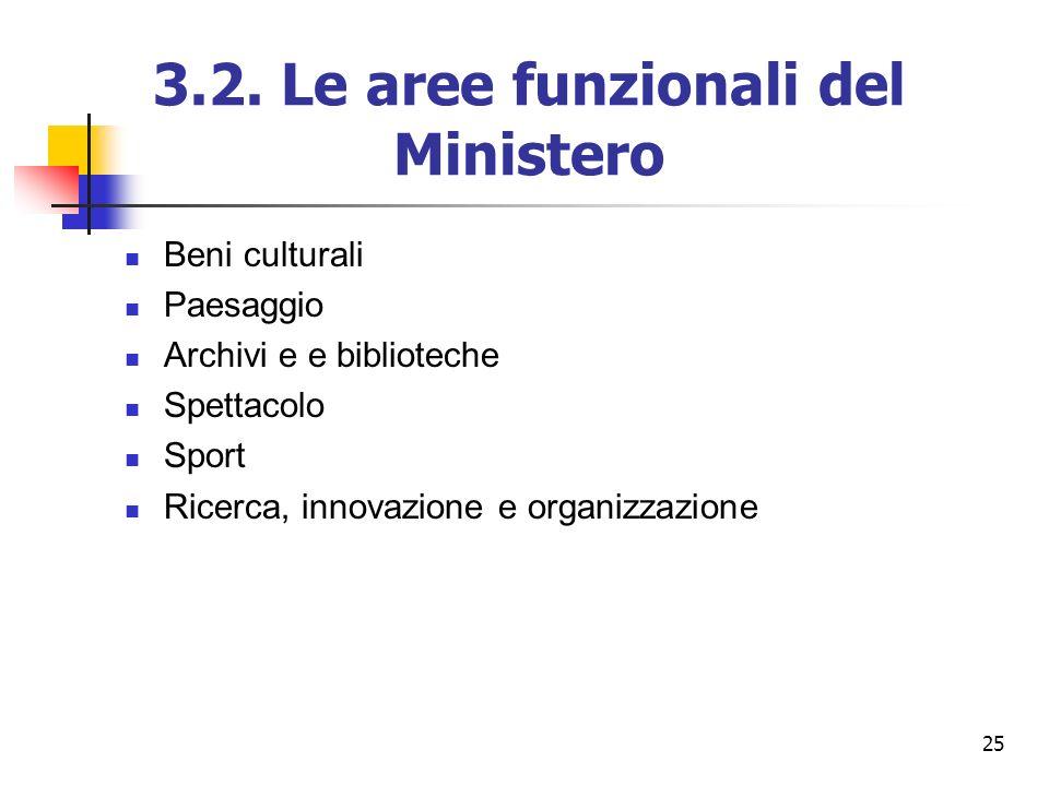 25 3.2. Le aree funzionali del Ministero Beni culturali Paesaggio Archivi e e biblioteche Spettacolo Sport Ricerca, innovazione e organizzazione