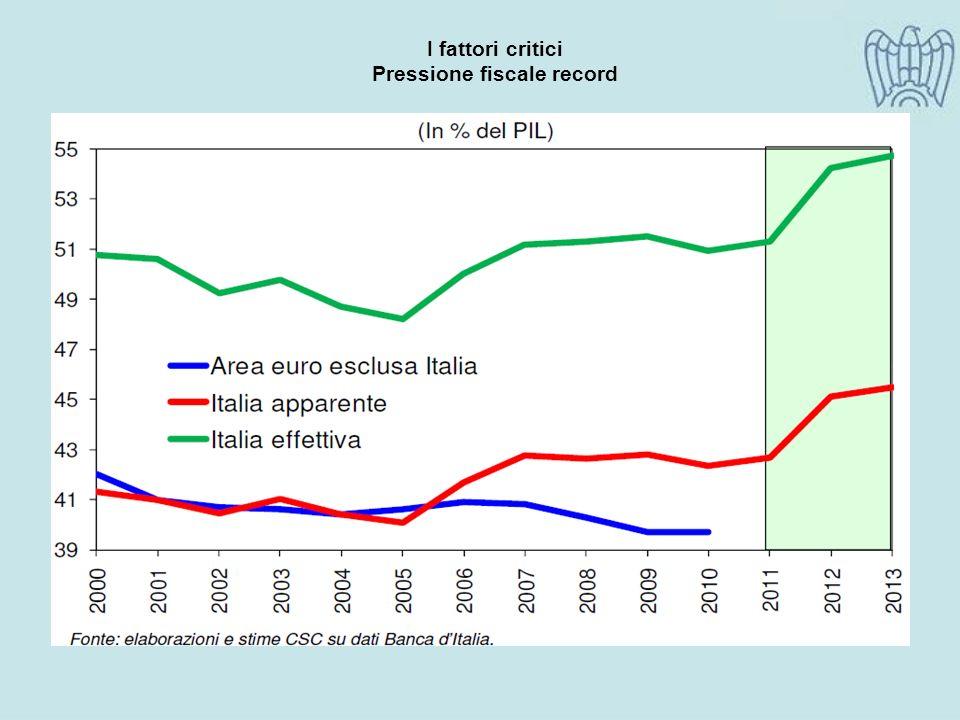 I fattori critici Pressione fiscale record