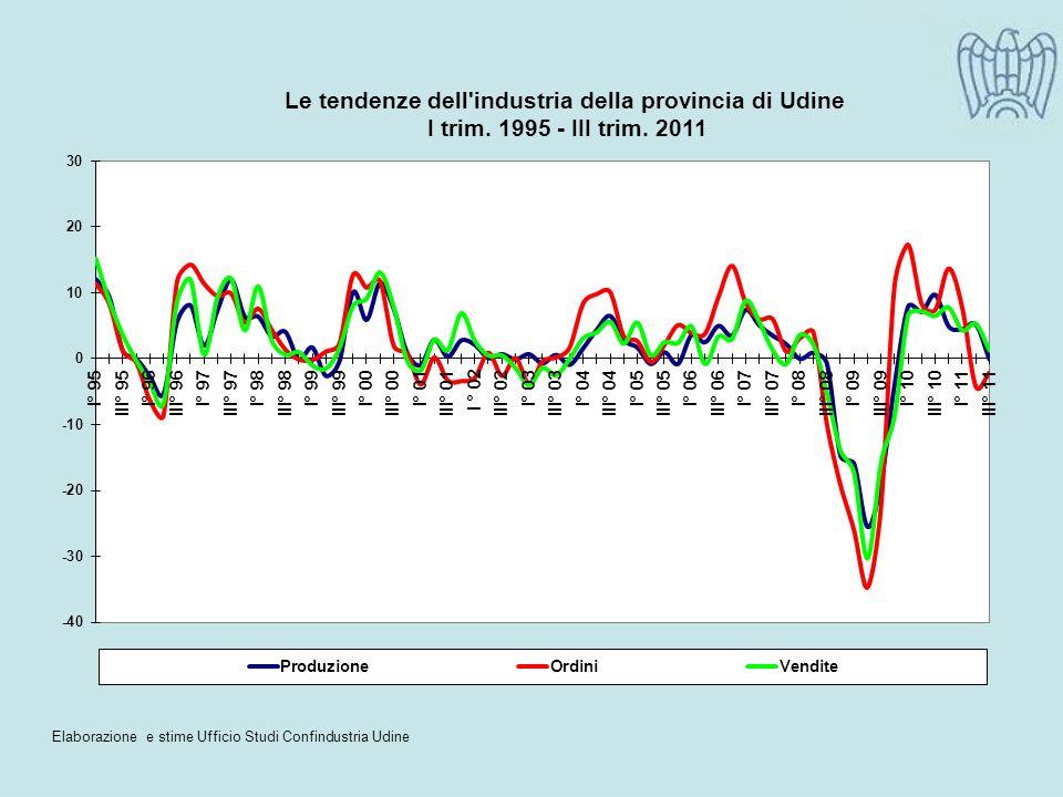 Elaborazione e stime Ufficio Studi Confindustria Udine
