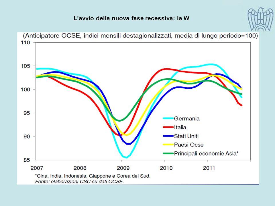 Lavvio della nuova fase recessiva: la W