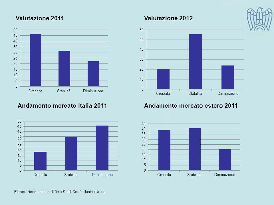 Elaborazione e stime Ufficio Studi Confindustria Udine Valutazione 2011Valutazione 2012 Andamento mercato Italia 2011Andamento mercato estero 2011