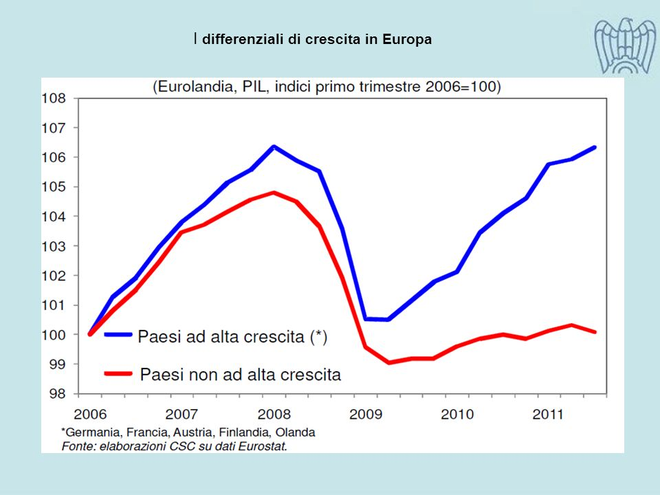 I differenziali di crescita in Europa