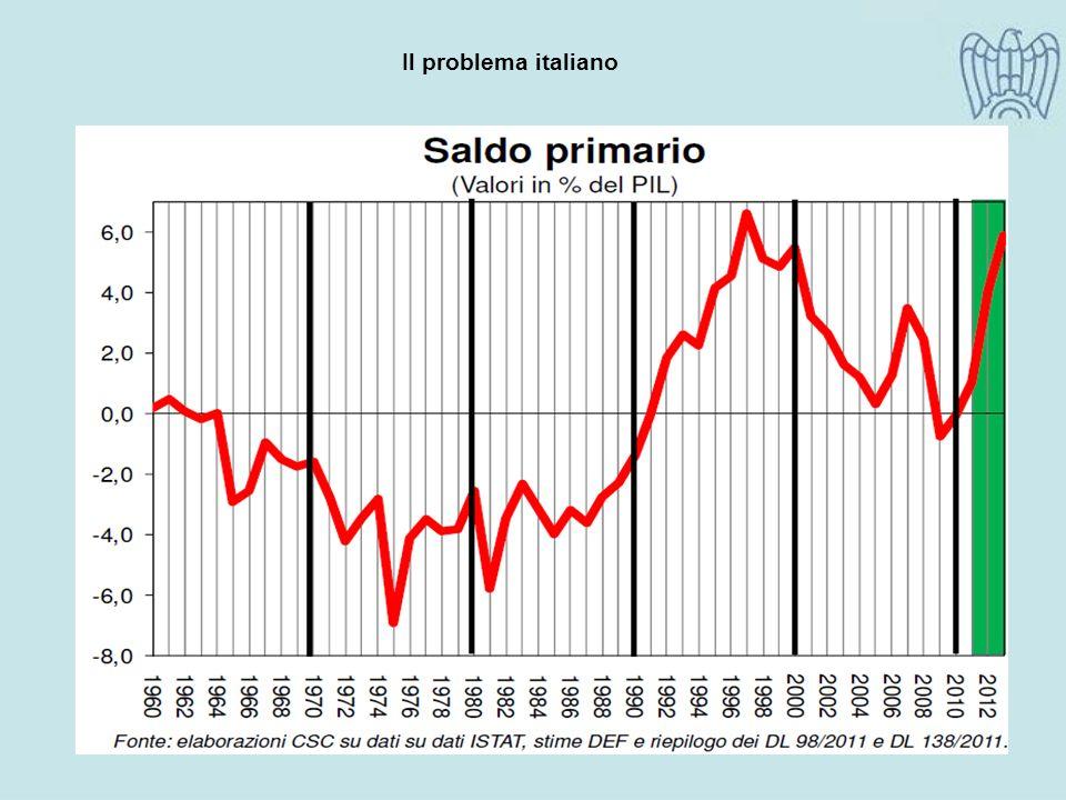 Elaborazione e stime Ufficio Studi Confindustria Udine Prezzi prodotti 2011Prezzi prodotti 2012 Occupazione 2011Occupazione 2012