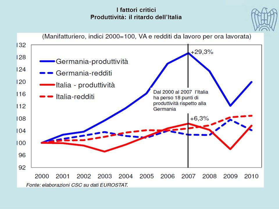 I fattori critici Produttività: il ritardo dellItalia