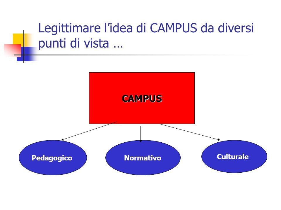 Legittimare lidea di CAMPUS da diversi punti di vista … CAMPUS PedagogicoNormativo Culturale