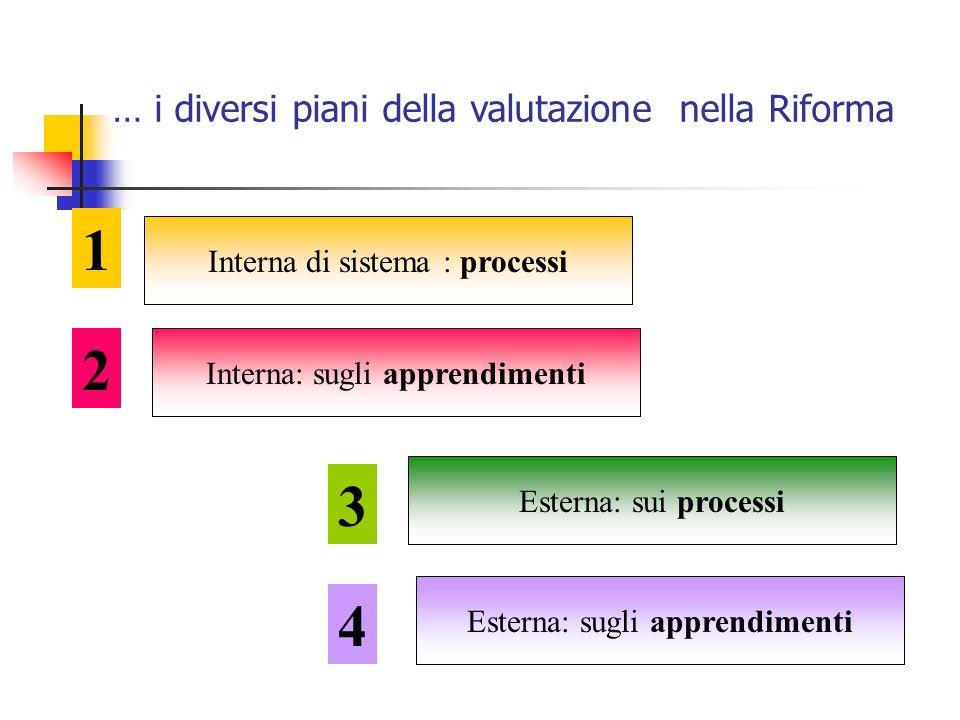 Interna di sistema : processi Interna: sugli apprendimenti Esterna: sui processi 1 2 3 Esterna: sugli apprendimenti 4 … i diversi piani della valutazione nella Riforma