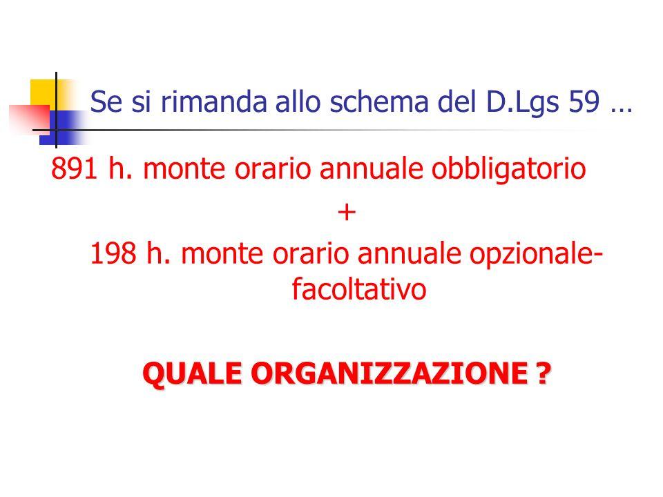 Se si rimanda allo schema del D.Lgs 59 … 891 h. monte orario annuale obbligatorio + 198 h. monte orario annuale opzionale- facoltativo QUALE ORGANIZZA