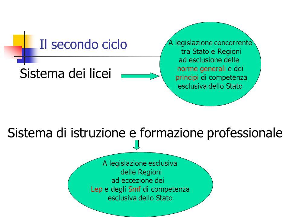 Il secondo ciclo Sistema dei licei A legislazione concorrente tra Stato e Regioni ad esclusione delle norme generali e dei principi di competenza escl