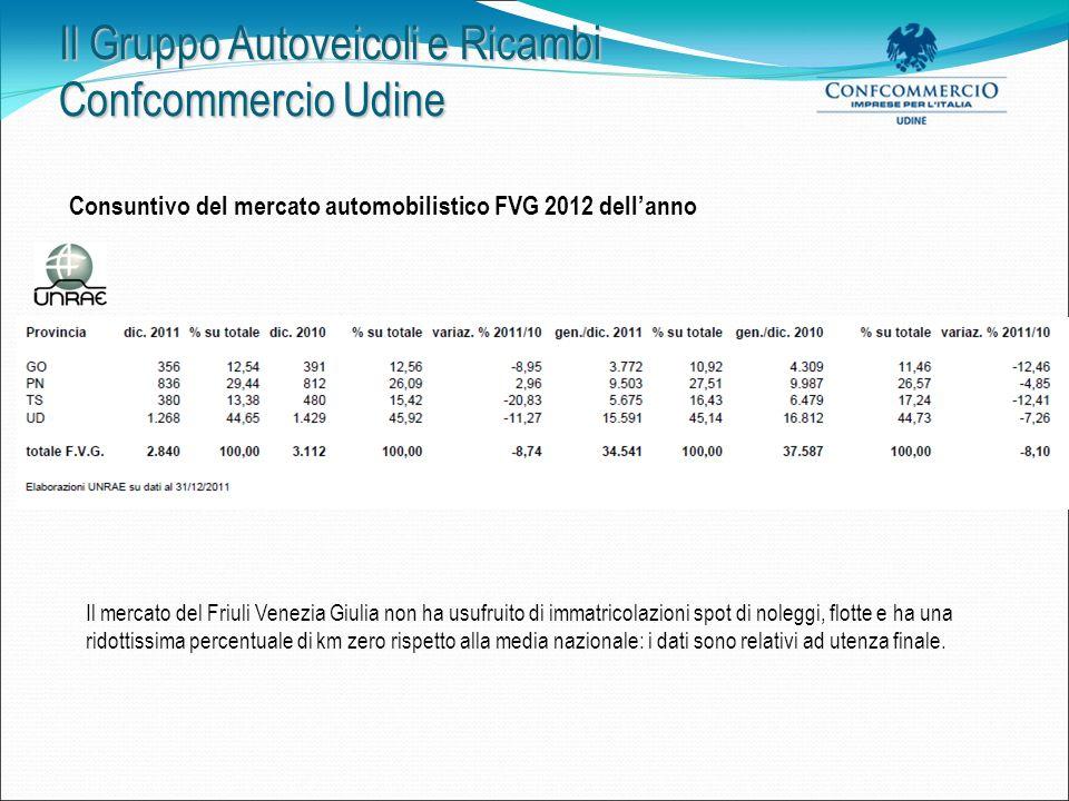 Il Gruppo Autoveicoli e Ricambi Confcommercio Udine Consuntivo del mercato automobilistico FVG 2012 dellanno.