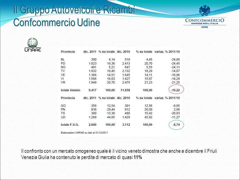 Il Gruppo Autoveicoli e Ricambi Confcommercio Udine Alcune considerazioni sullandamento del mercato 2011 Il mercato auto italiano Lanno 2011 chiude con un calo del 10,88% a 1.748.143 con una flessione ancora più pesante nel mese di dicembre del 15,3% equivalente a 111.212 vetture immatricolate (dato mitigato dalle km zero e dalle vetture immatricolate alle flotte).