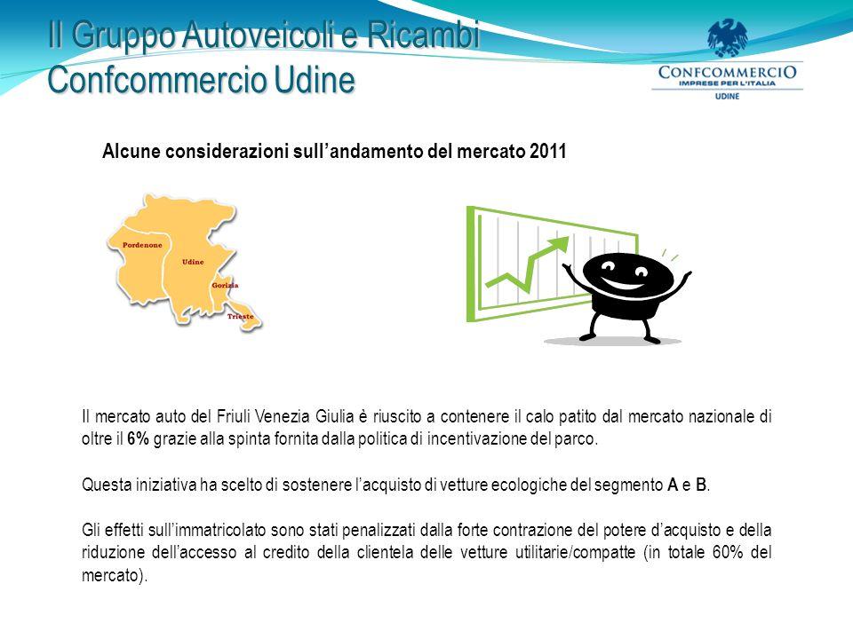 Il Gruppo Autoveicoli e Ricambi Confcommercio Udine Consuntivo incentivo rinnovamento parco: il confronto con una regione omologa per dimensioni e territorio
