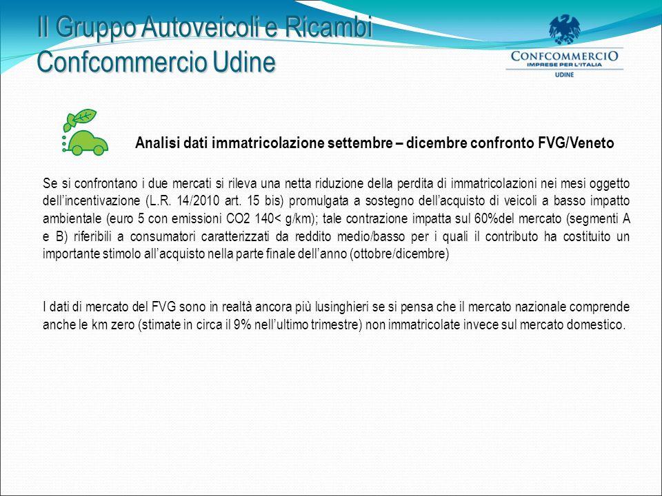 Il Gruppo Autoveicoli e Ricambi Confcommercio Udine Innovamento parco circolante: non solo sostegno per il settore Il processo del rinnovamento parco ha incrementato il percorso virtuoso nel: - miglioramento della qualità laria (riduzione delle emissioni ancora superiori alla media Italia 133,2/127,8 g/km) - riduzione dei costi di esercizio delle vetture (-15% tra manutenzione e consumi) - riduzione del tasso di mortalità per sinistri stradali (-40% in dieci anni)