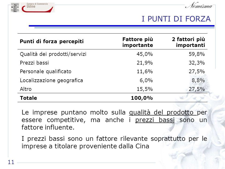 11 I PUNTI DI FORZA Punti di forza percepiti Fattore più importante 2 fattori più importanti Qualità dei prodotti/servizi45,0%59,8% Prezzi bassi21,9%32,3% Personale qualificato11,6%27,5% Localizzazione geografica6,0%8,8% Altro15,5%27,5% Totale100,0% Le imprese puntano molto sulla qualità del prodotto per essere competitive, ma anche i prezzi bassi sono un fattore influente.