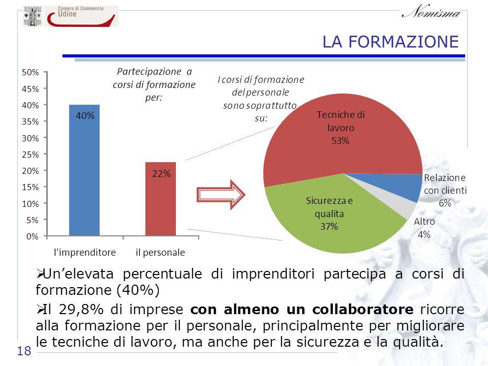 LA FORMAZIONE Unelevata percentuale di imprenditori partecipa a corsi di formazione (40%) Il 29,8% di imprese con almeno un collaboratore ricorre alla