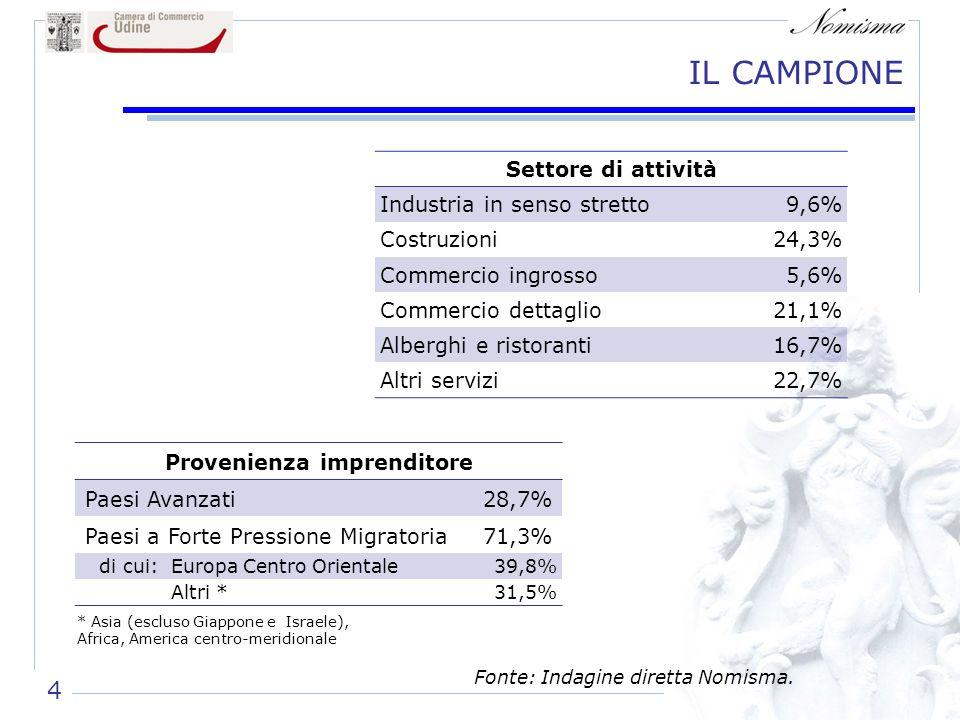 IL CAMPIONE Fonte: Indagine diretta Nomisma. 4 Settore di attività Industria in senso stretto9,6% Costruzioni24,3% Commercio ingrosso5,6% Commercio de