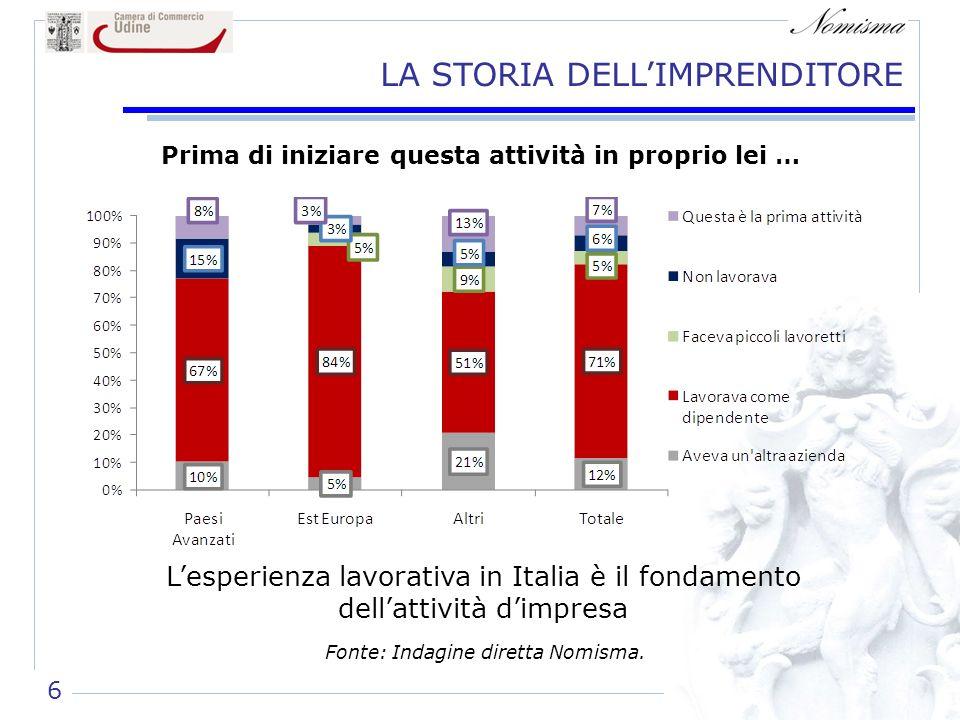 LA STORIA DELLIMPRENDITORE Lesperienza lavorativa in Italia è il fondamento dellattività dimpresa Prima di iniziare questa attività in proprio lei … Fonte: Indagine diretta Nomisma.