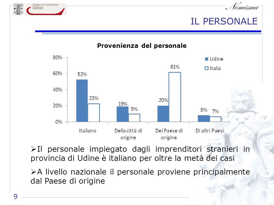 IL PERSONALE Il personale impiegato dagli imprenditori stranieri in provincia di Udine è italiano per oltre la metà dei casi A livello nazionale il personale proviene principalmente dal Paese di origine Provenienza del personale 9