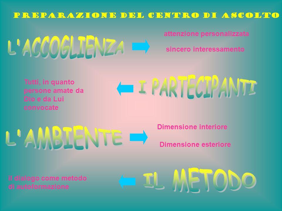 Preparazione del Centro di Ascolto attenzione personalizzata sincero interessamento Dimensione interiore Dimensione esteriore Tutti, in quanto persone amate da Dio e da Lui convocate il dialogo come metodo di autoformazione