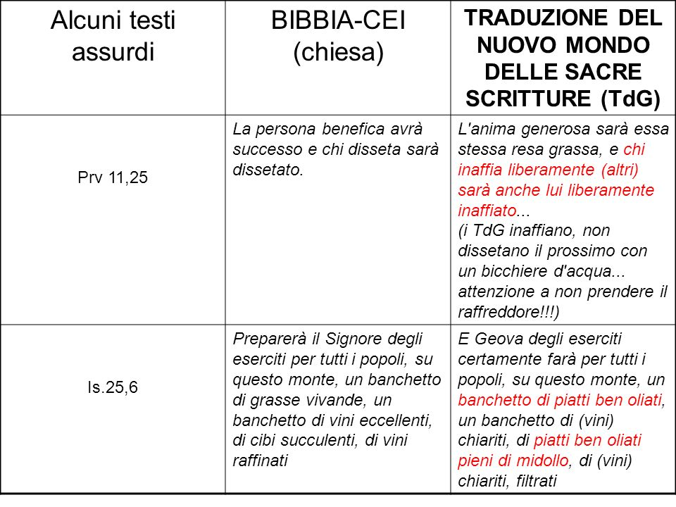 Alcuni testi assurdi BIBBIA-CEI (chiesa) TRADUZIONE DEL NUOVO MONDO DELLE SACRE SCRITTURE (TdG) Prv 11,25 La persona benefica avrà successo e chi diss