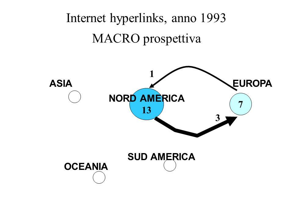 Internet hyperlinks, anno 1993 MACRO prospettiva NORD AMERICA 13 7 3 1 OCEANIA ASIA SUD AMERICA EUROPA