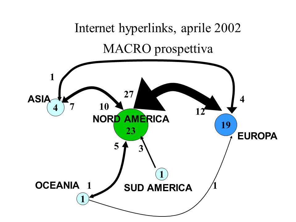 Internet hyperlinks, aprile 2002 MACRO prospettiva NORD AMERICA 23 19 12 27 4 1 OCEANIA ASIA 1 SUD AMERICA EUROPA 3 5 11 107 1 4