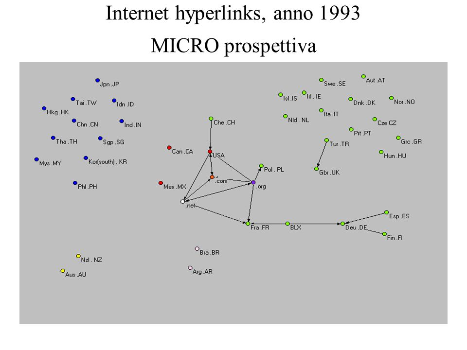 Internet hyperlinks, anno 1993 MICRO prospettiva